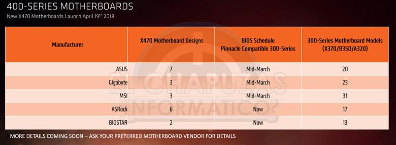 Появились подробные сведения о процессорах AMD Ryzen 2000