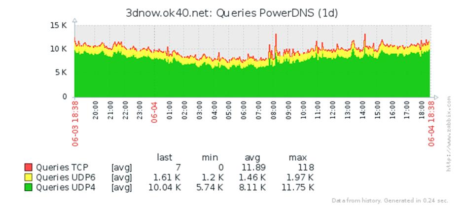 Пряморукий DNS: делаем правильно - 9