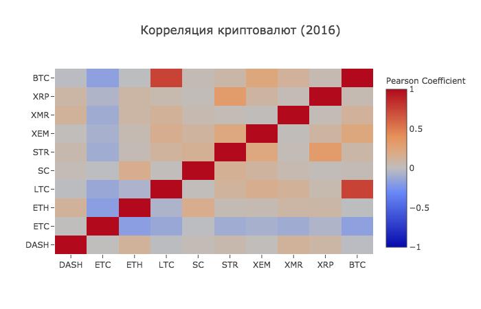 Работа с Anaconda на примере поиска корреляции курсов криптовалют - 10