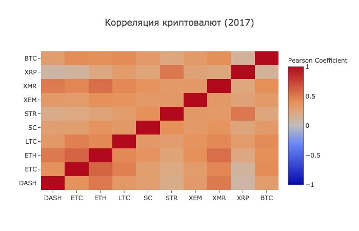 Работа с Anaconda на примере поиска корреляции курсов криптовалют - 11