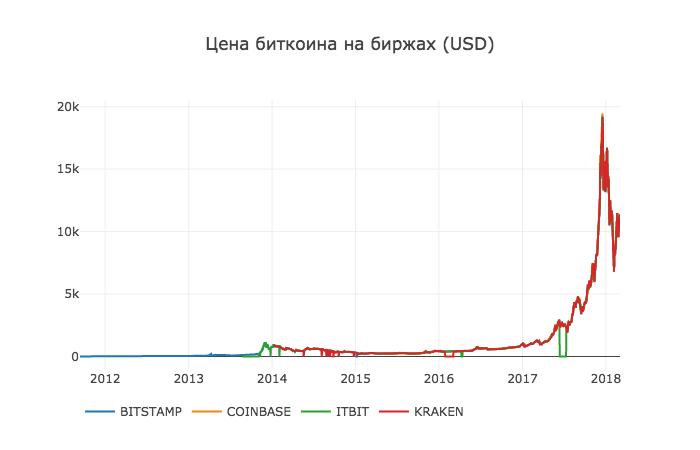 Работа с Anaconda на примере поиска корреляции курсов криптовалют - 6