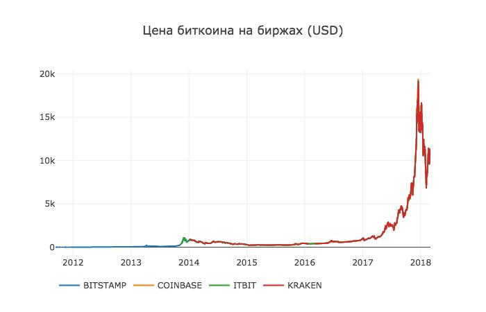 Работа с Anaconda на примере поиска корреляции курсов криптовалют - 7