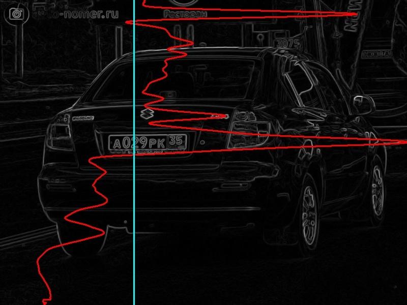 Кривая яркостей пикселей