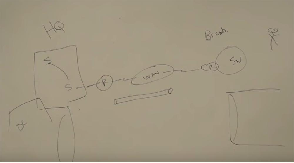 Тренинг FastTrack. «Сетевые основы». «Основы маршрутизации». Эдди Мартин. Декабрь, 2012 - 3