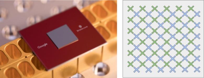 Процессор Bristlecone является увеличенной версией ранее изготовленного 9-кубитного процессора