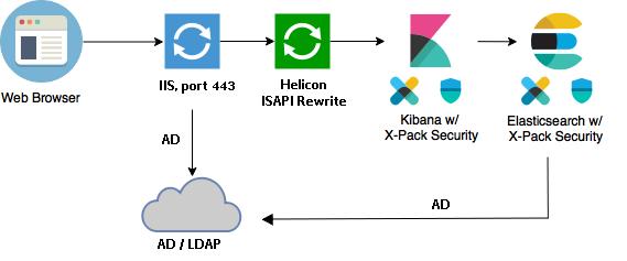 SSO и Kibana: интеграция Kibana со встроенной аутентификацией Windows (Single Sign-On) - 2