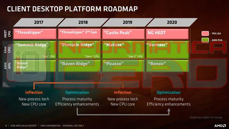 Процессоры AMD Ryzen Threadripper на микроархитектуре Zen2 носят кодовое имя Castle Peak