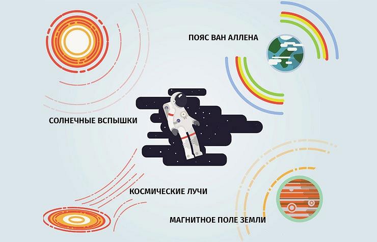 Учёные предлагают способы повышения радиорезистентности людей для космической колонизации - 1