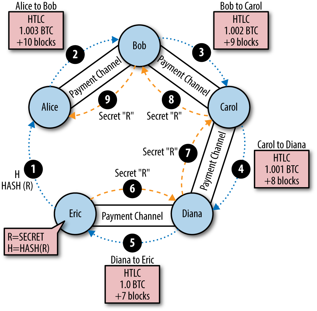 Step-by-step payment routing through a Lightning Network