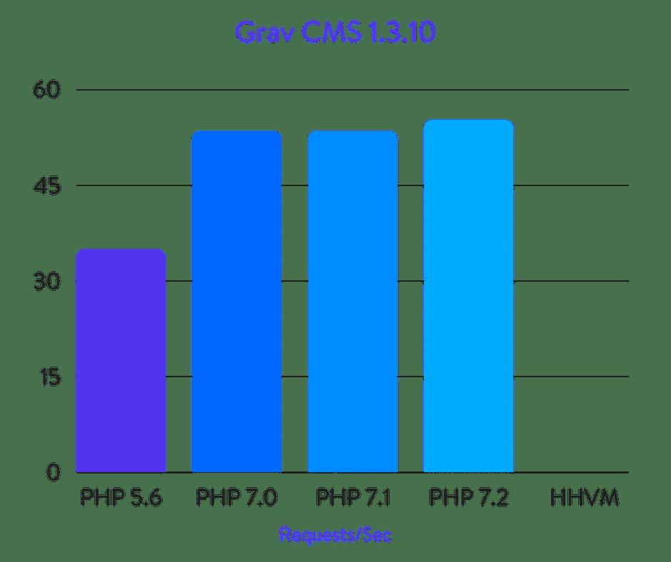 Исчерпывающие бенчмарки PHP 5.6, 7.0, 7.1, 7.2 и HHVM (2018) - 15