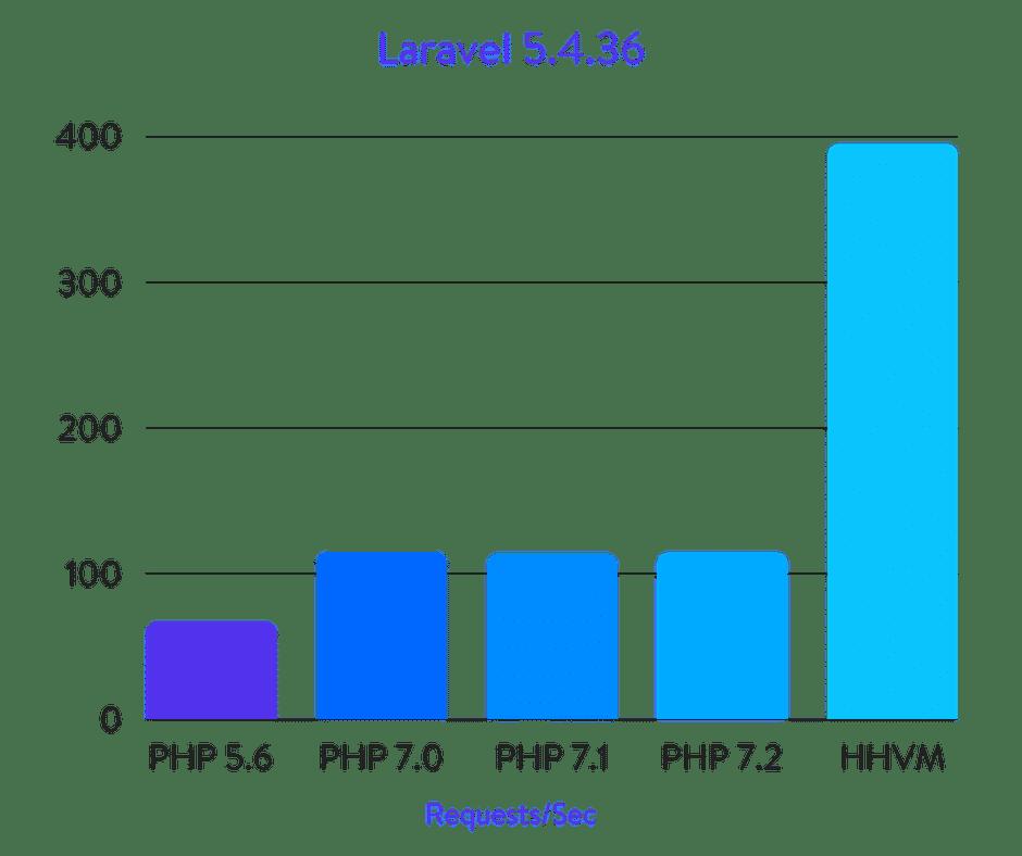 Исчерпывающие бенчмарки PHP 5.6, 7.0, 7.1, 7.2 и HHVM (2018) - 19
