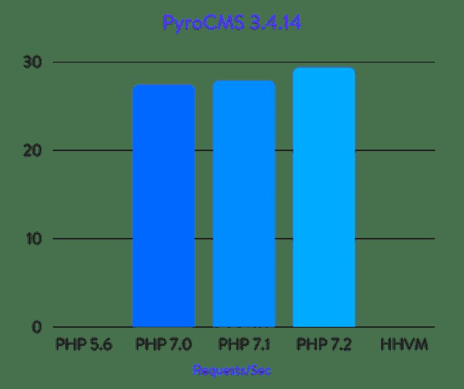 Исчерпывающие бенчмарки PHP 5.6, 7.0, 7.1, 7.2 и HHVM (2018) - 25
