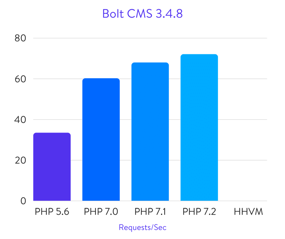 Исчерпывающие бенчмарки PHP 5.6, 7.0, 7.1, 7.2 и HHVM (2018) - 29