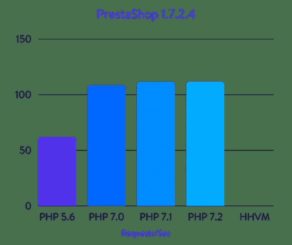 Исчерпывающие бенчмарки PHP 5.6, 7.0, 7.1, 7.2 и HHVM (2018) - 33