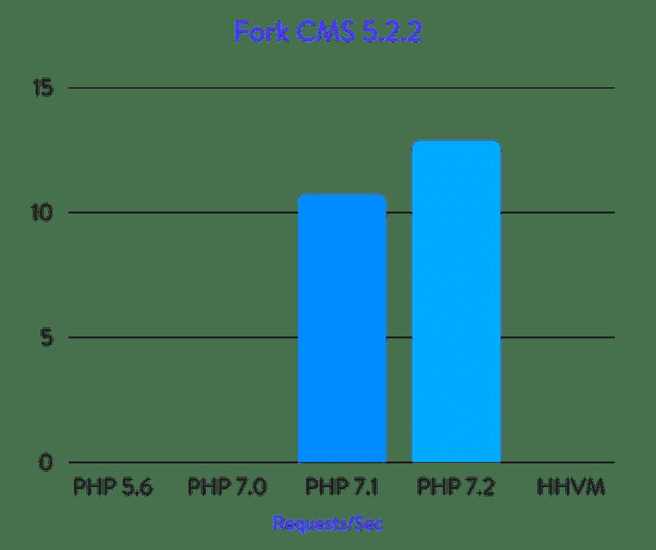 Исчерпывающие бенчмарки PHP 5.6, 7.0, 7.1, 7.2 и HHVM (2018) - 36