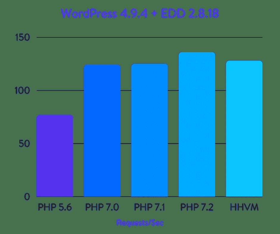 Исчерпывающие бенчмарки PHP 5.6, 7.0, 7.1, 7.2 и HHVM (2018) - 7