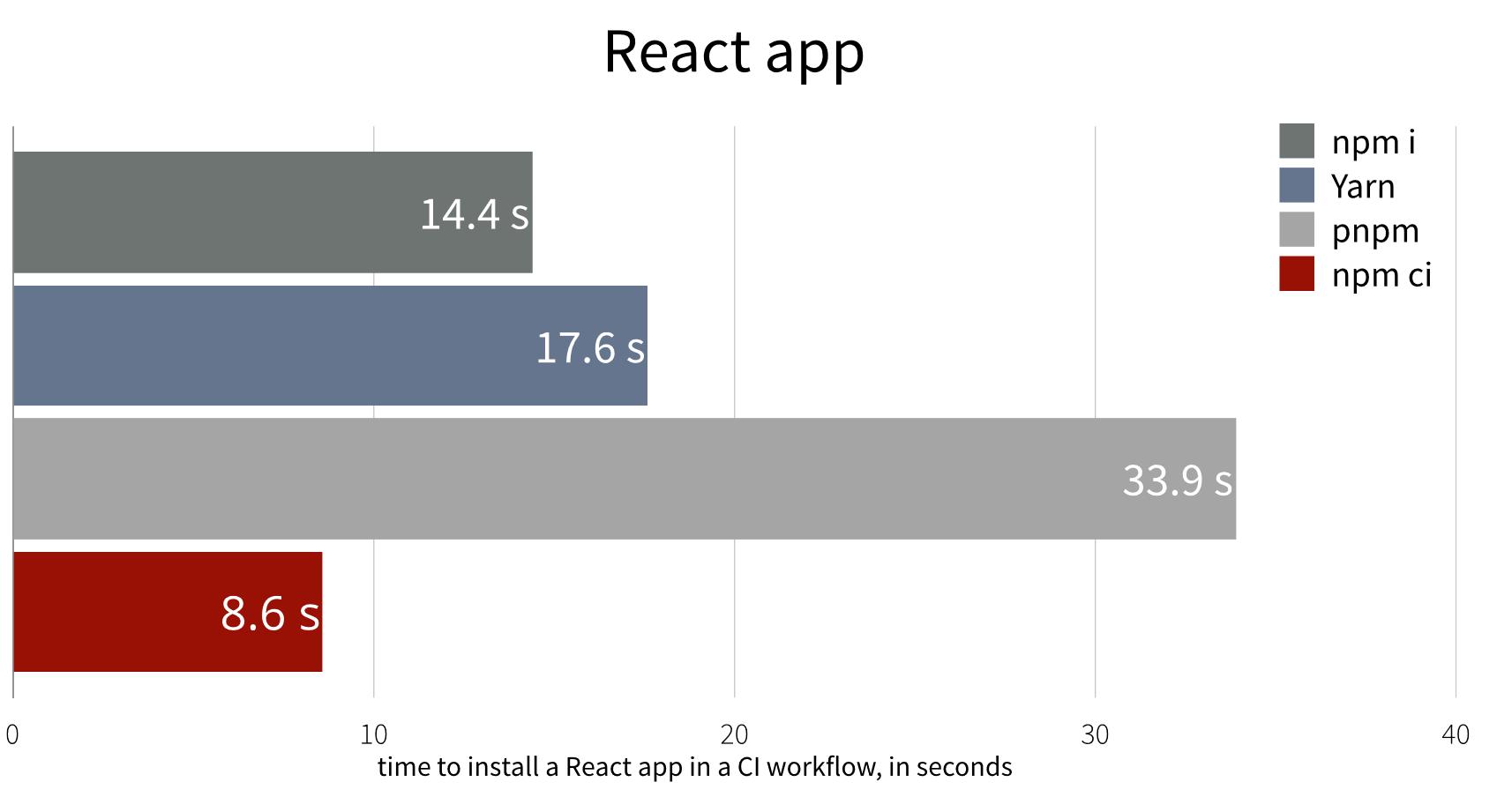 Представляем «npm ci» для быстрых и более надёжных сборок - 1