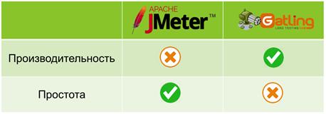 Нагрузочное тестирование «не-HTTP». Ч.2 Gatling - 10