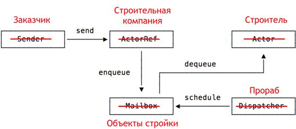 Нагрузочное тестирование «не-HTTP». Ч.2 Gatling - 3