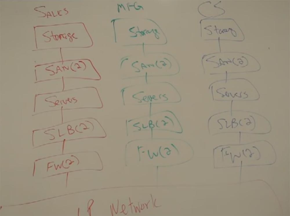 Тренинг FastTrack. «Сетевые основы». «Основы дата-центров». Часть 1. Эдди Мартин. Декабрь, 2012 - 6