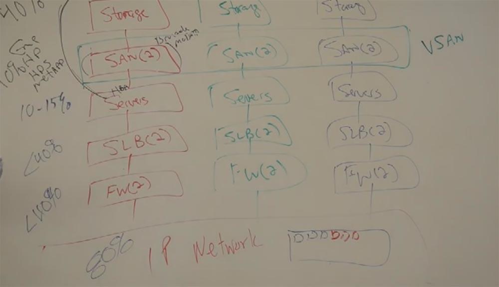 Тренинг FastTrack. «Сетевые основы». «Основы дата-центров». Часть 1. Эдди Мартин. Декабрь, 2012 - 7