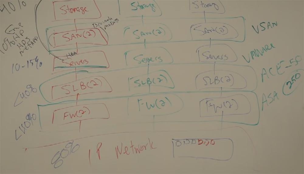 Тренинг FastTrack. «Сетевые основы». «Основы дата-центров». Часть 1. Эдди Мартин. Декабрь, 2012 - 8