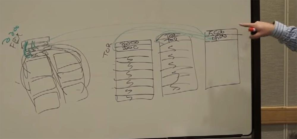Тренинг FastTrack. «Сетевые основы». «Основы дата-центров». Часть 2. Эдди Мартин. Декабрь, 2012 - 13
