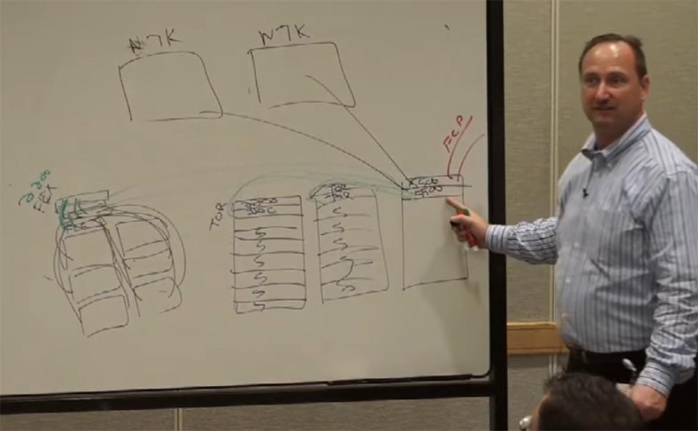 Тренинг FastTrack. «Сетевые основы». «Основы дата-центров». Часть 2. Эдди Мартин. Декабрь, 2012 - 14