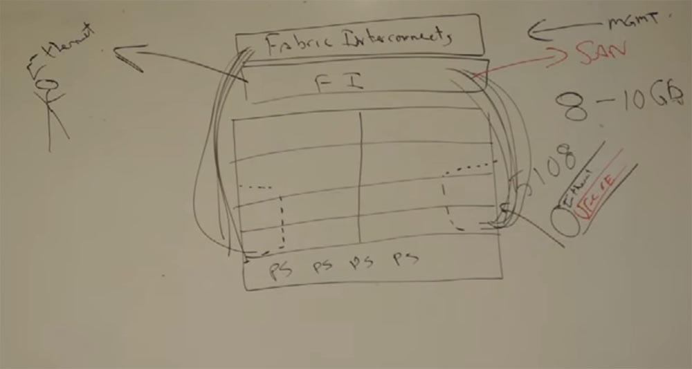 Тренинг FastTrack. «Сетевые основы». «Основы дата-центров». Часть 2. Эдди Мартин. Декабрь, 2012 - 5