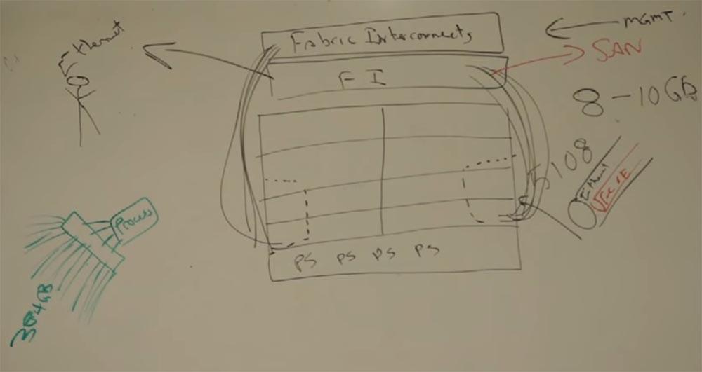 Тренинг FastTrack. «Сетевые основы». «Основы дата-центров». Часть 2. Эдди Мартин. Декабрь, 2012 - 6