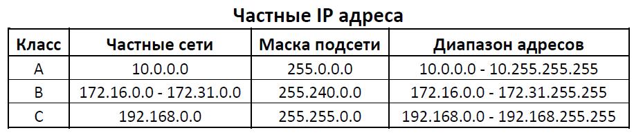 Всё об IP адресах и о том, как с ними работать - 2