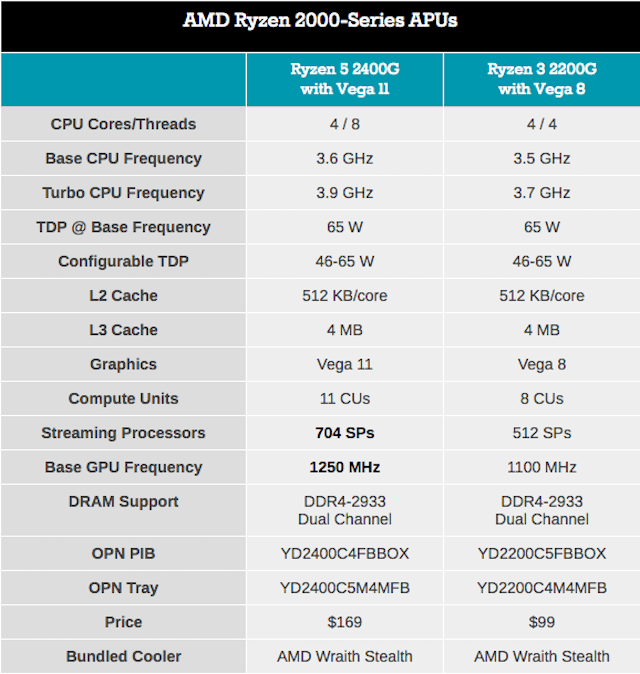 AMD Tech Day на Международной выставке потребительской электроники: дорожная карта, APU Ryzen, 12nm Zen+ и 7nm Vega - 11