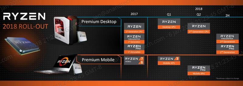AMD Tech Day на Международной выставке потребительской электроники: дорожная карта, APU Ryzen, 12nm Zen+ и 7nm Vega - 2