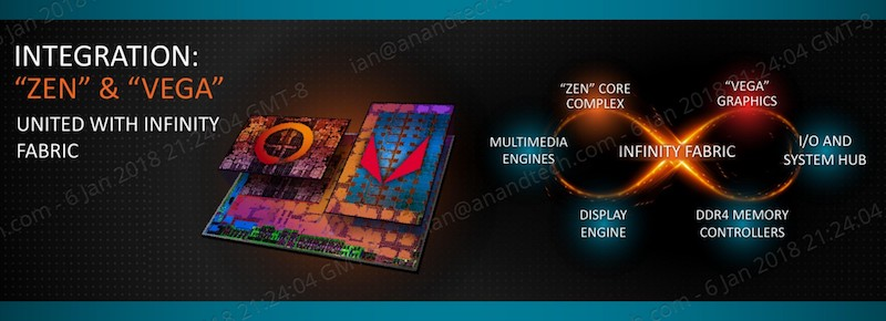 AMD Tech Day на Международной выставке потребительской электроники: дорожная карта, APU Ryzen, 12nm Zen+ и 7nm Vega - 6
