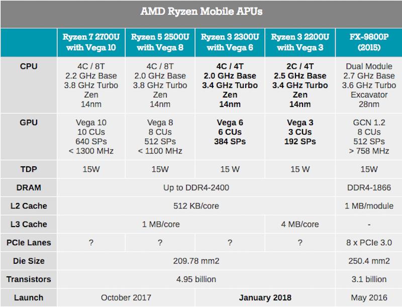 AMD Tech Day на Международной выставке потребительской электроники: дорожная карта, APU Ryzen, 12nm Zen+ и 7nm Vega - 7