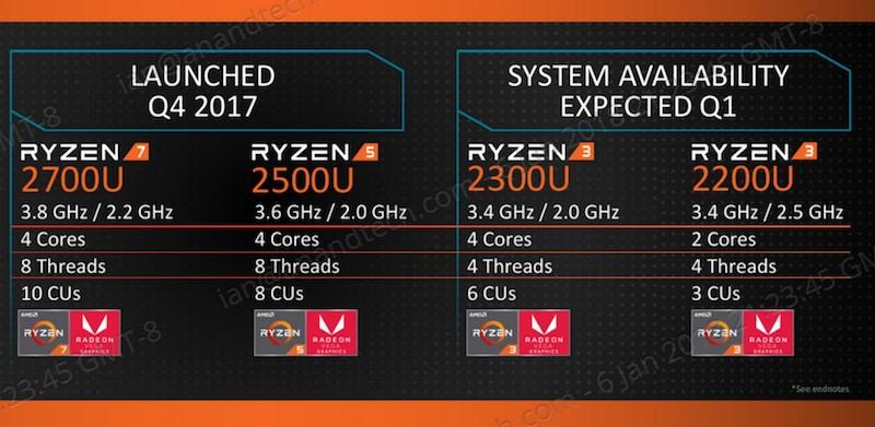 AMD Tech Day на Международной выставке потребительской электроники: дорожная карта, APU Ryzen, 12nm Zen+ и 7nm Vega - 8