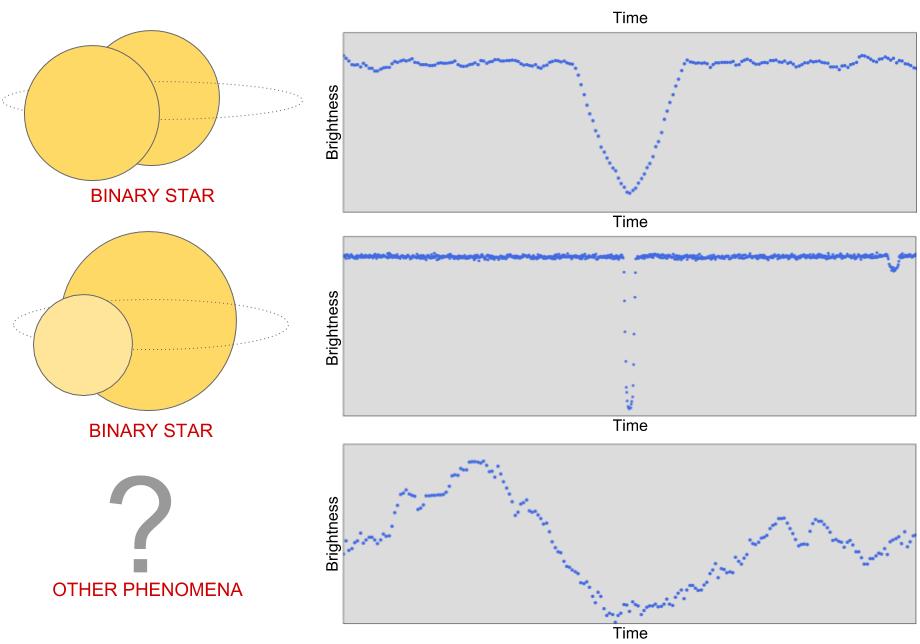 Google открыла код для машинного поиска экзопланет по данным с «Кеплера» - 4