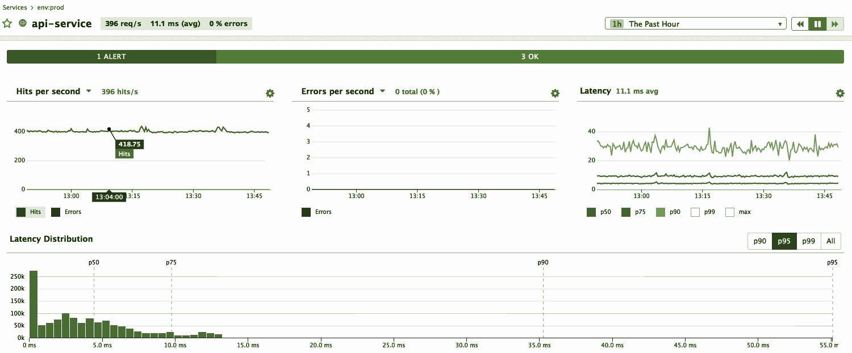 MathOps или математика в мониторинге - 18