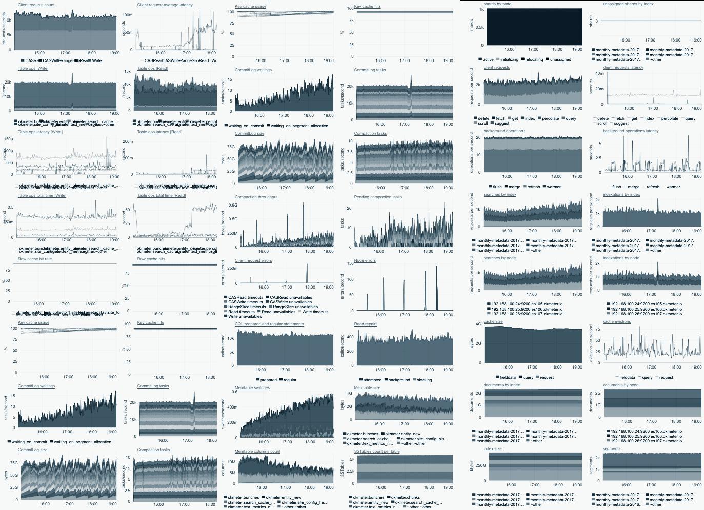 MathOps или математика в мониторинге - 2