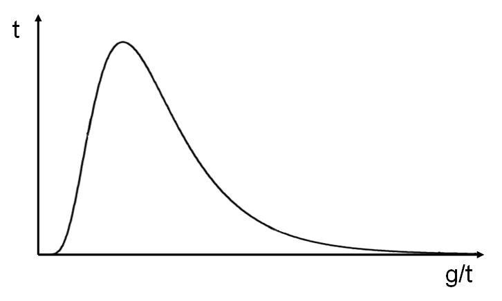 MathOps или математика в мониторинге - 5