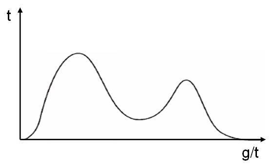MathOps или математика в мониторинге - 6