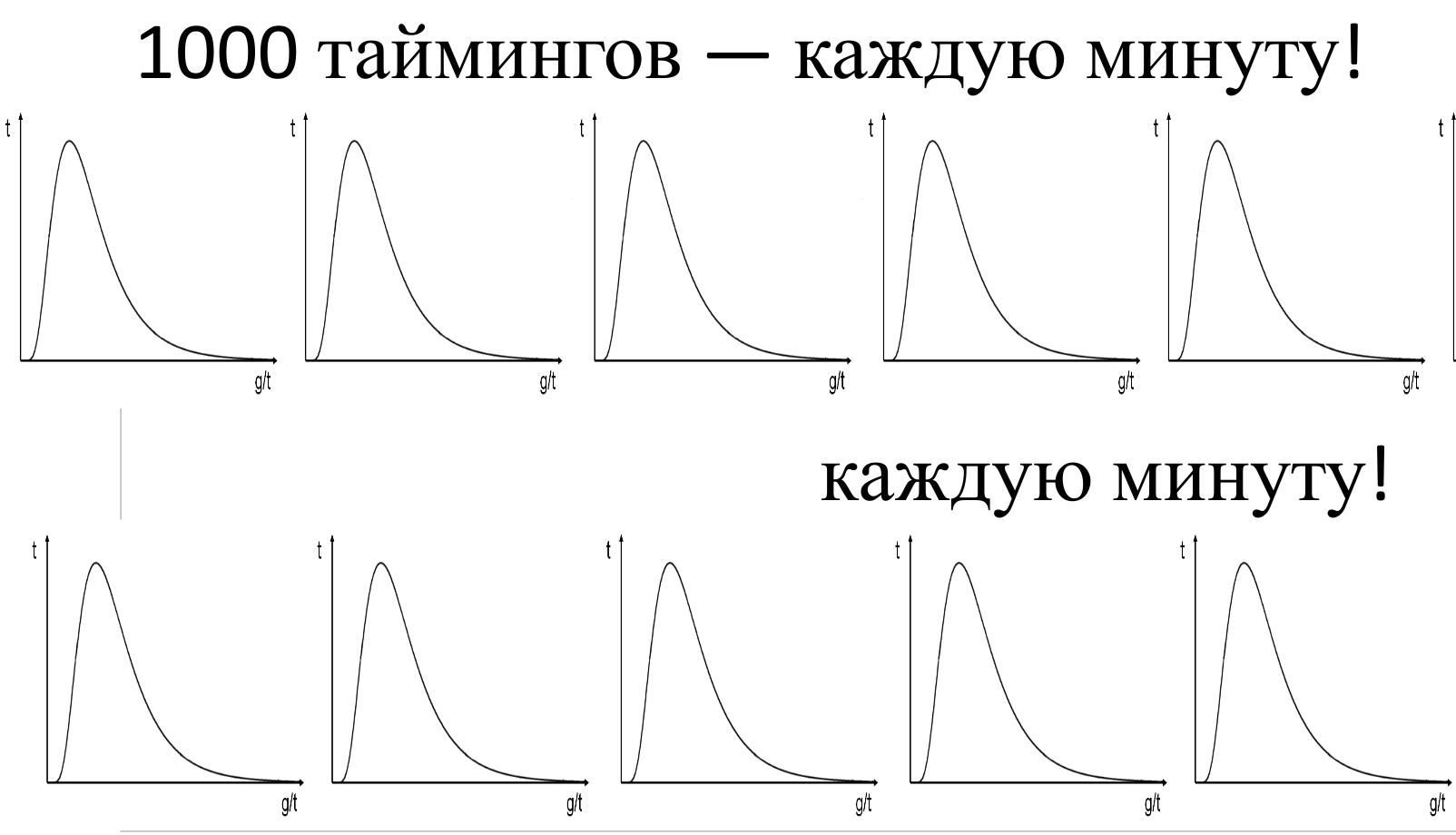 MathOps или математика в мониторинге - 8