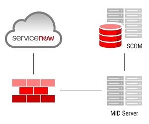 Интеграция между мониторингом и ITSM - 2