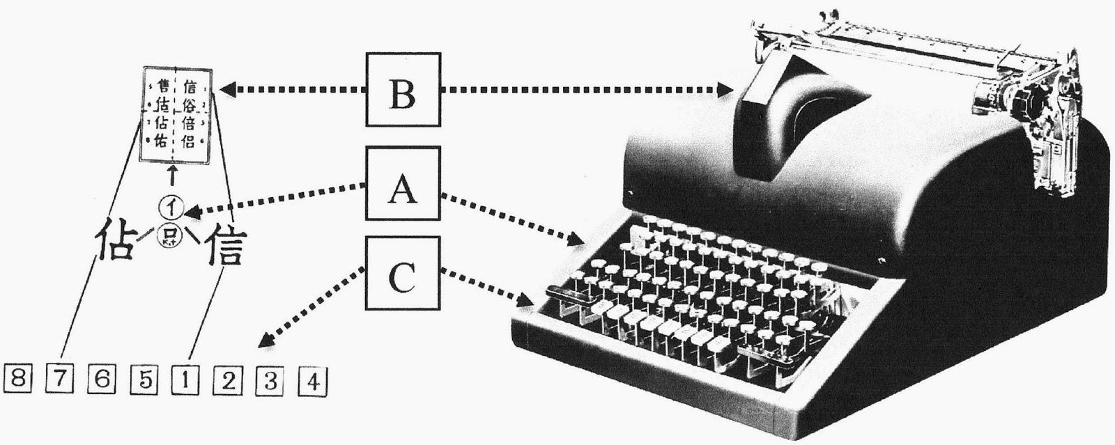Китайская пишущая машинка — анекдот, инженерный шедевр, символ - 26