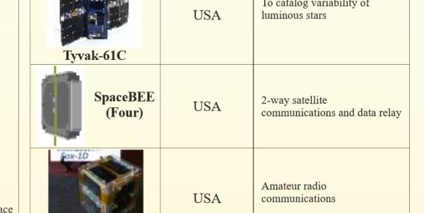 Космические нелегалы SpaceBEE - 2
