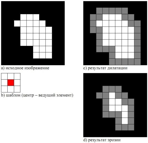 Машинное зрение. Что это и как им пользоваться? Обработка изображений оптического источника - 16