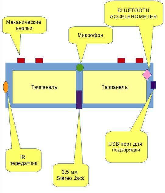 Попытка создания универсального устройства ввода информации - 2