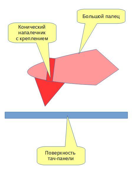 Попытка создания универсального устройства ввода информации - 3