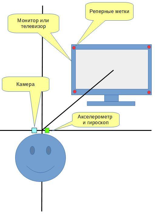 Попытка создания универсального устройства ввода информации - 4