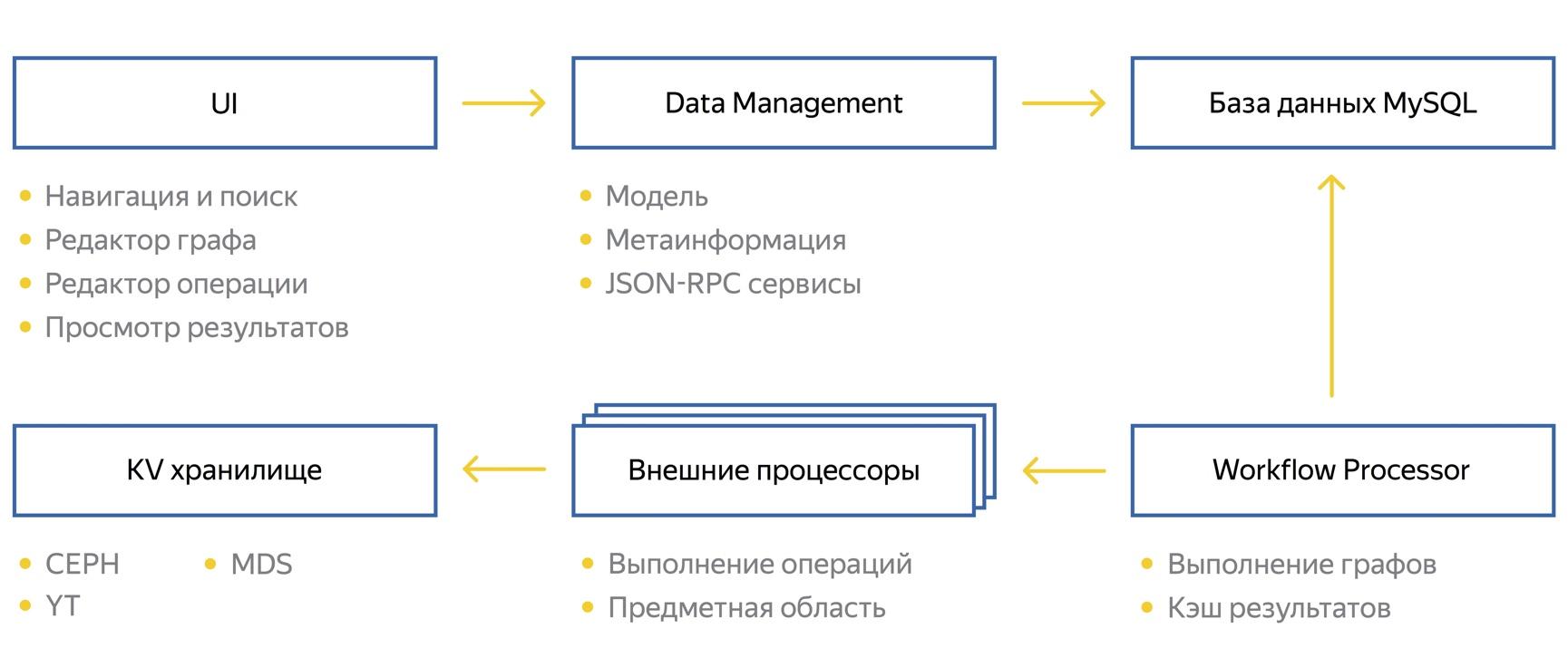 Познаём Нирвану – универсальную вычислительную платформу Яндекса - 2